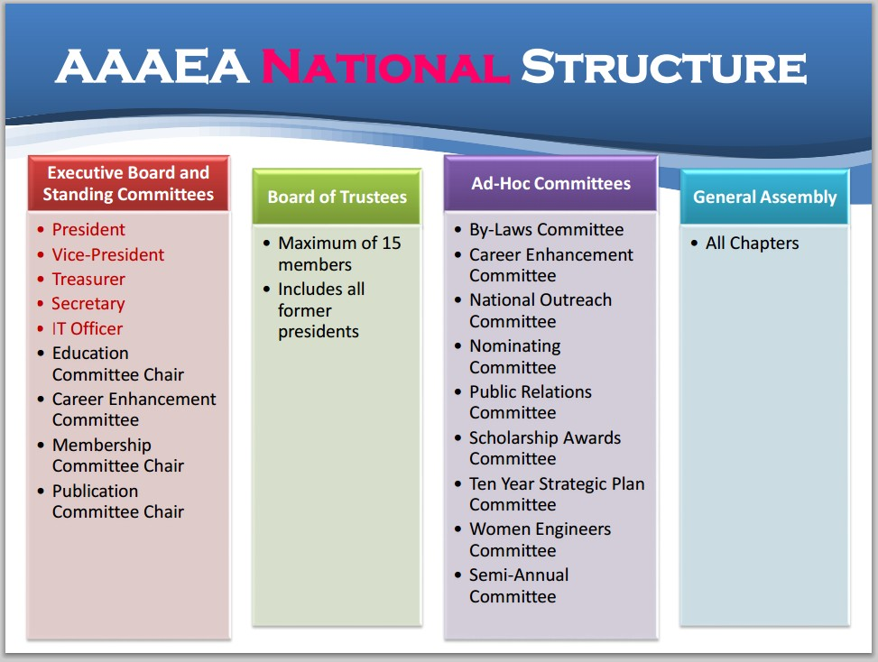 National_structure